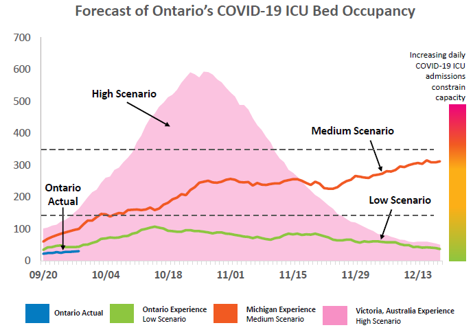 Ontario Modelling Data Predicts More Than 1 000 New Covd 19 Cases Daily By First Half Of October Cp24 Com