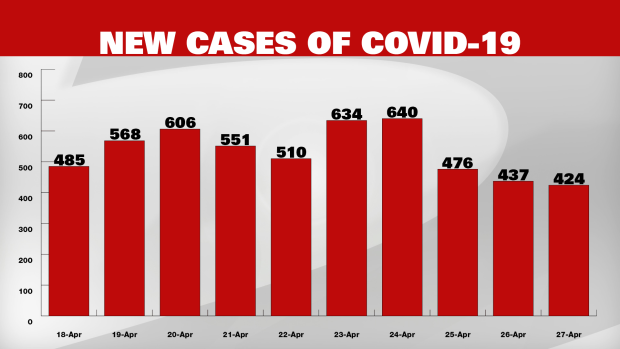 Ontario Reports Increase In New Cases Of Covid 19 After Three Straight Days Of Declining Numbers Cp24 Com